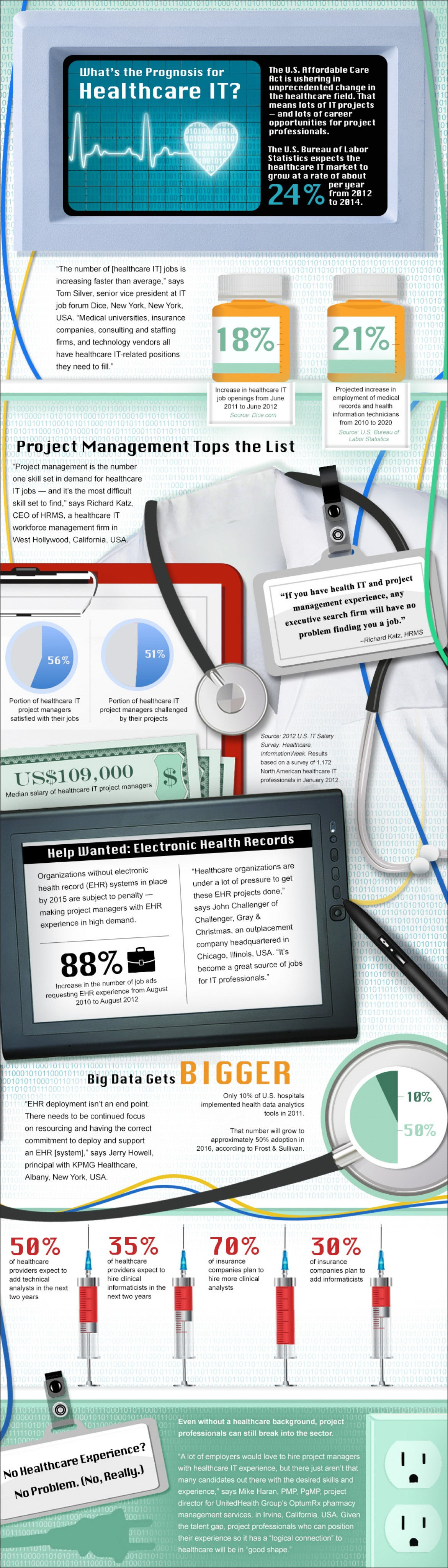 Top 3 Reasons IT Professionals should learn HealthCare IT